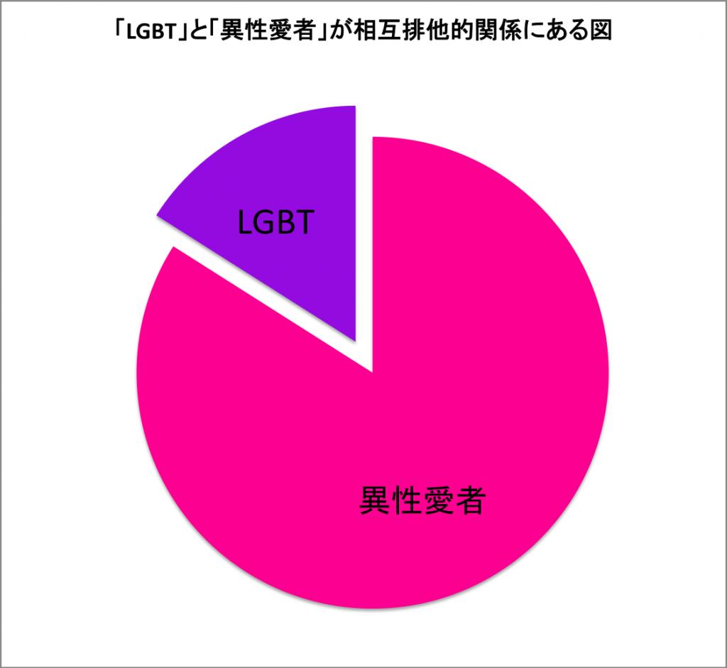 「LGBT」と「異性愛者」が相互排他的関係にある図。円グラフで、その8割近くが「異性愛者」、残り約2割が「LGBT」、その他には何も項目はなく、「LGBTかつ異性愛者」という部分もない。